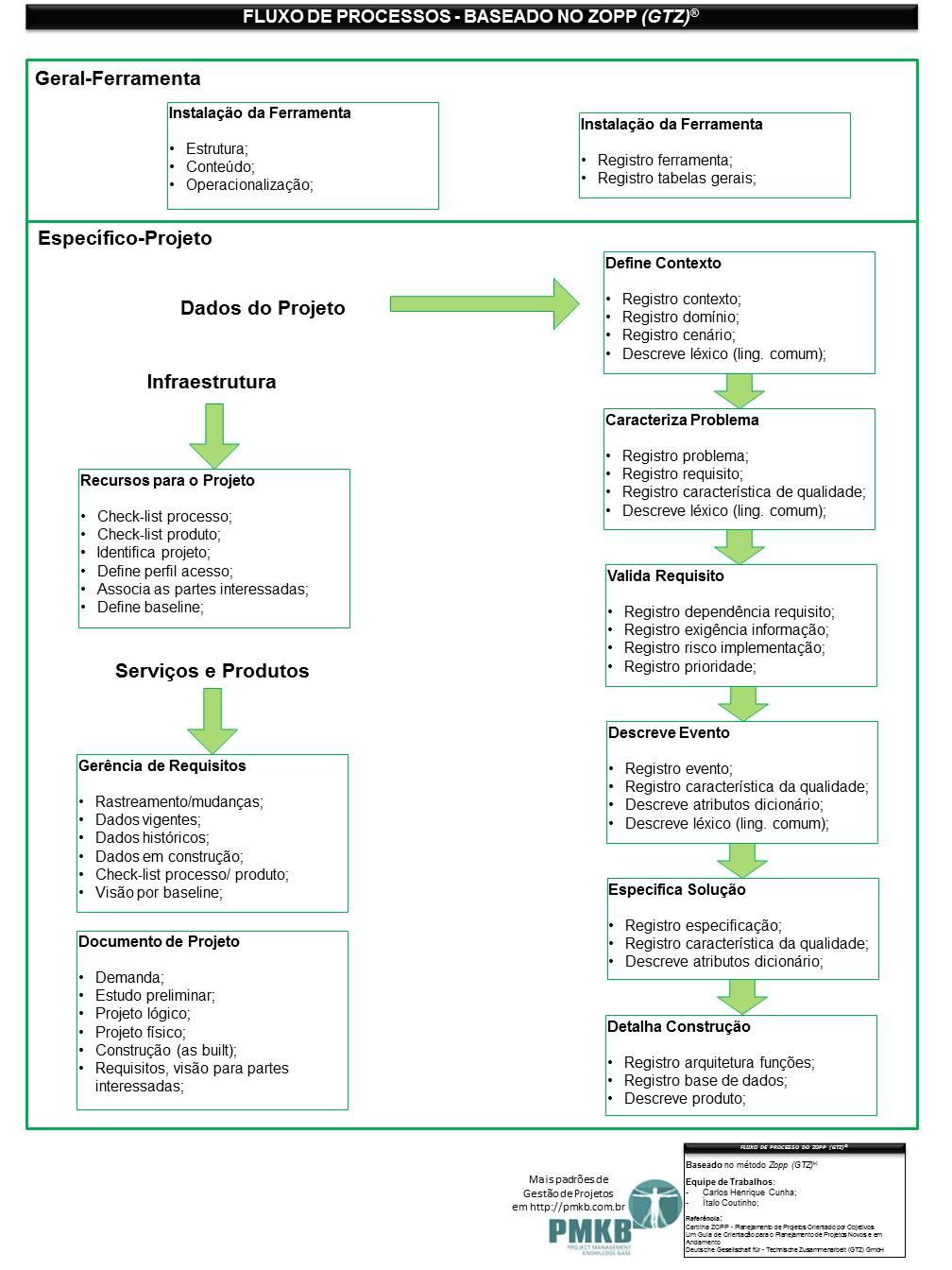 Fluxo de Processos - baseado no Zopp - 3