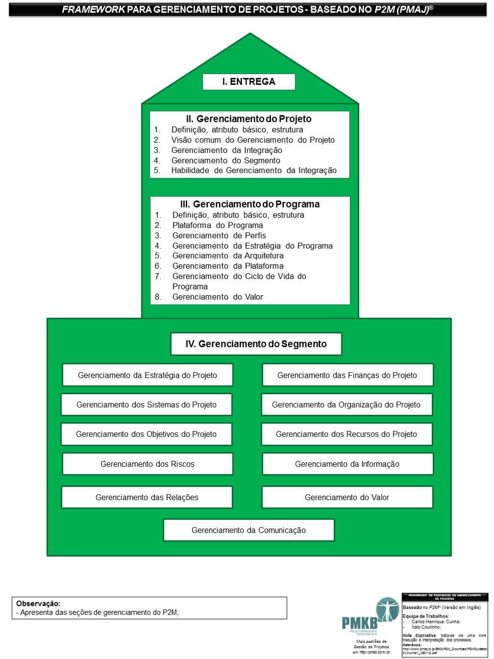 Framework para Gerenciamento de Projetos baseado no P2M