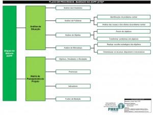 Framework para Gerenciamento de Projetos baseado no Zopp