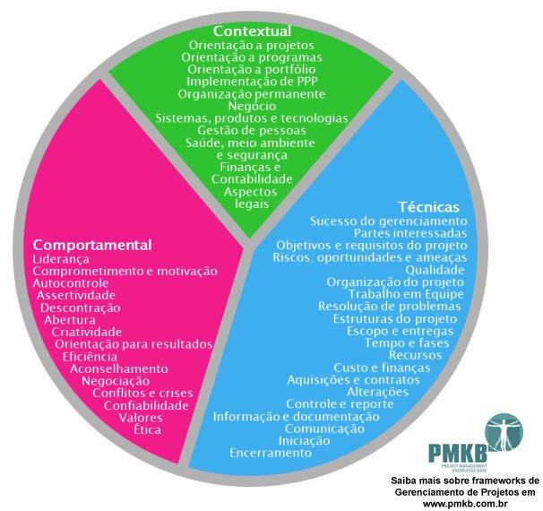 Mapa de Competências do ICB-IPMA