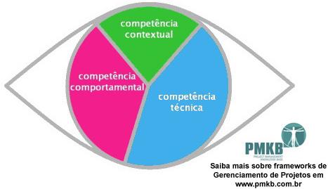 Olho de Competências do ICB-IPMA