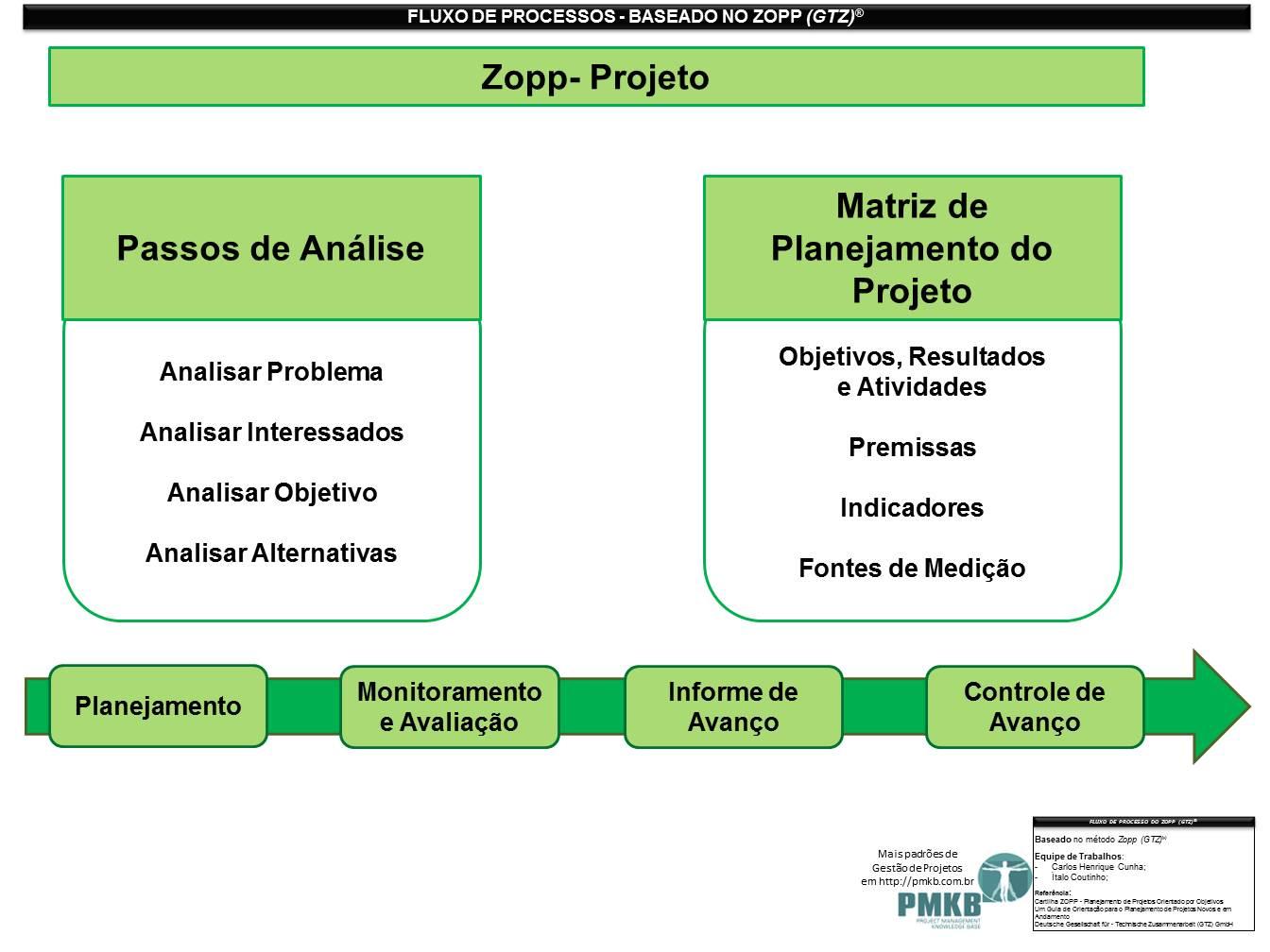 Fluxo de Processos - baseado no Zopp - 1