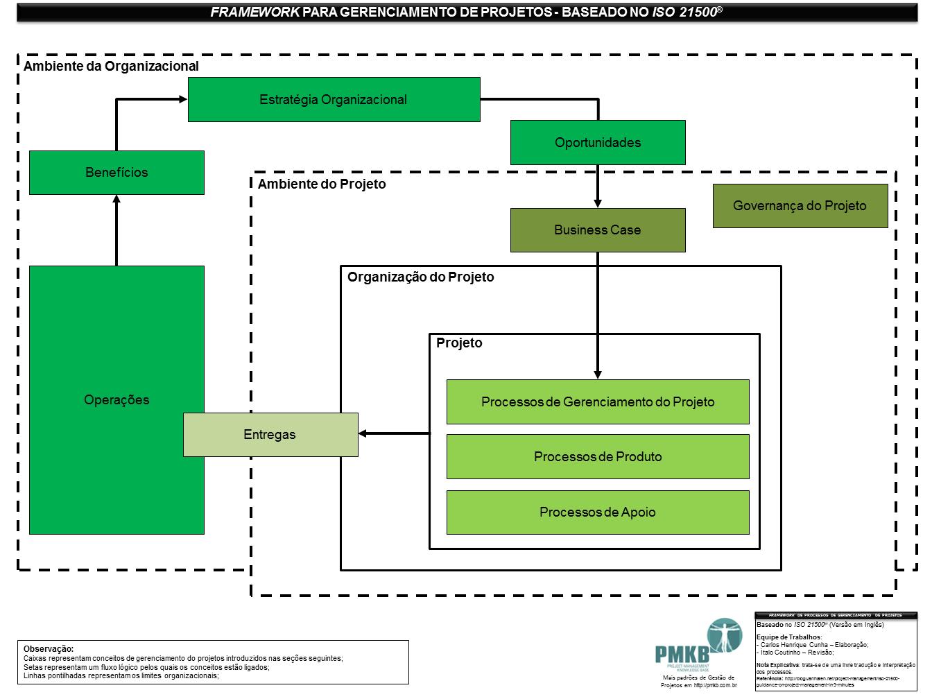 Framework para Gerenciamento de Projetos baseado no ISO 21500