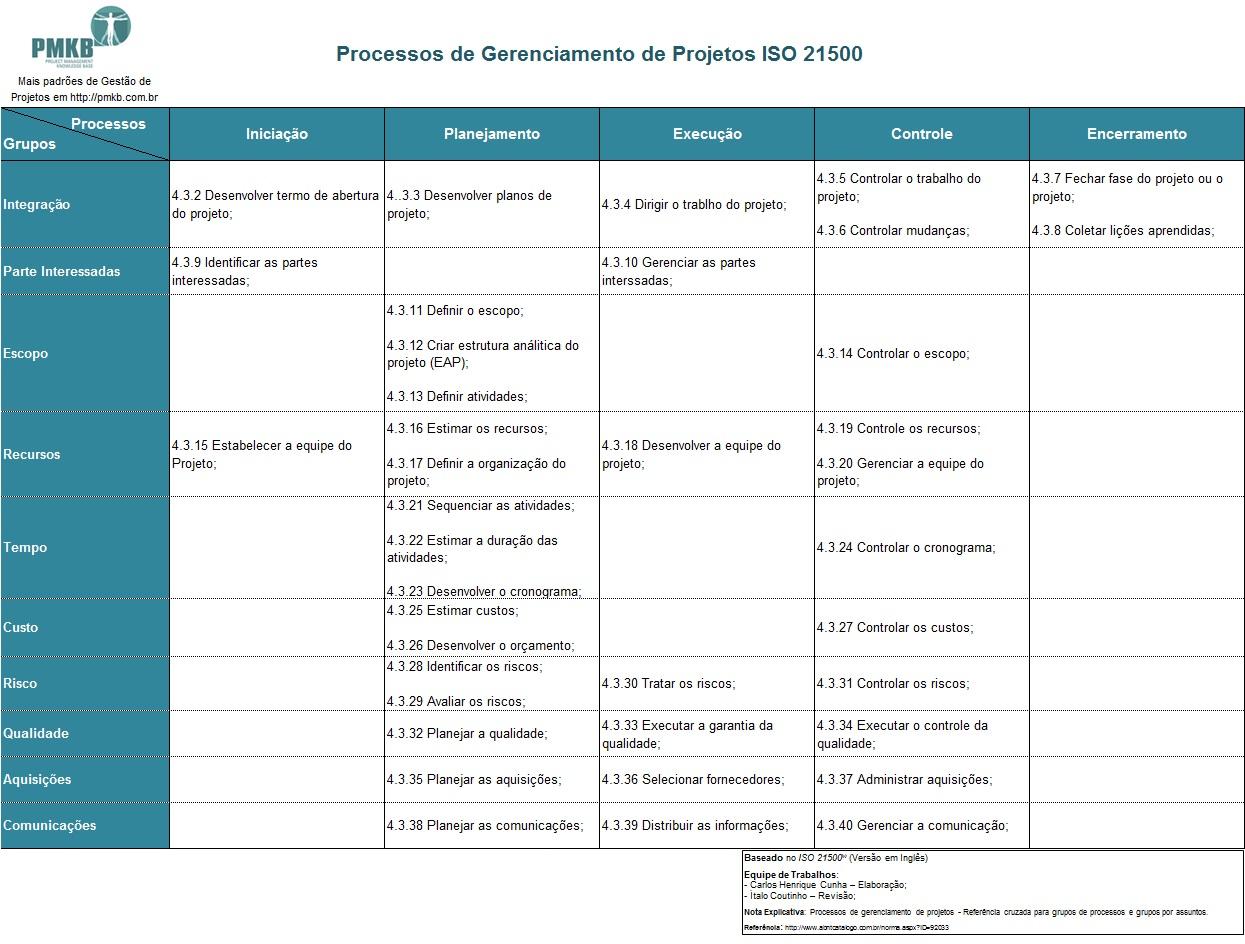 Gerenciamento de Projetos ISO 21500