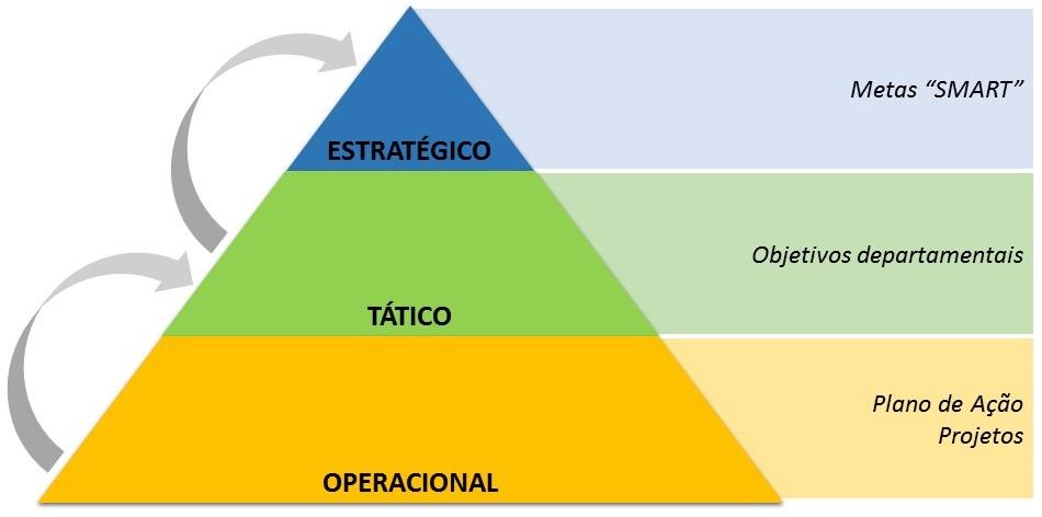 PMKB | Planejamento Estratégico, Tático e Operacional